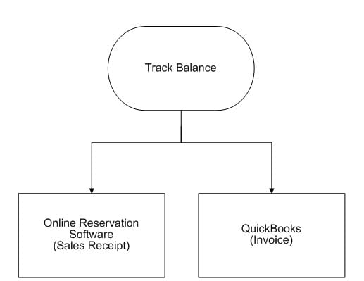 quickbooks vacation rentals guide track balance